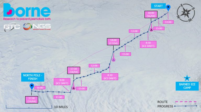 The team reached the North Pole in just four days